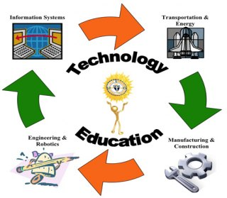 Technology Education